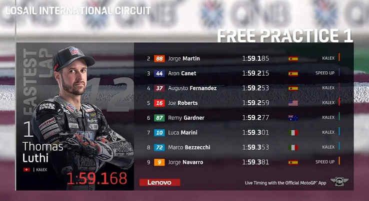 Hasil FP1 Moto2 Qatar 2020