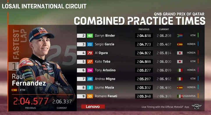Hasil FP2 Moto3 Qatar 2020