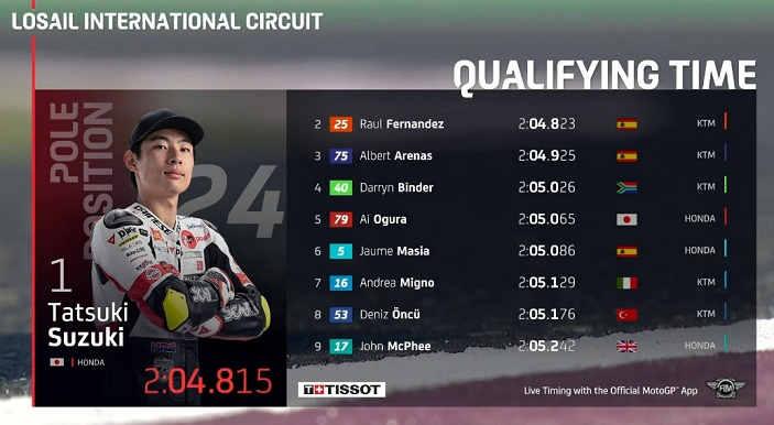 Hasil Kualifikasi Moto3 Qatar 2020