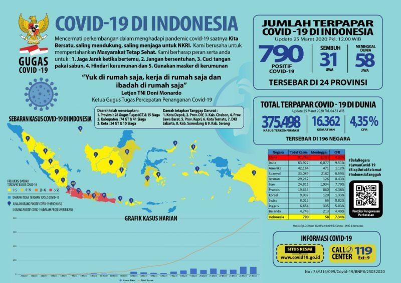 Infografik Update Covid-19 di Indonesia Per Hari ini, Rabu, 25 Maret 2020